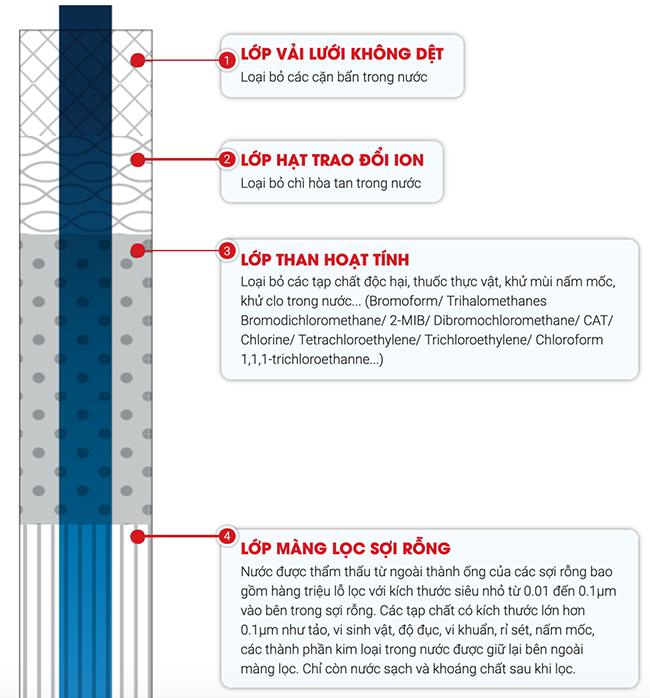 Quá trình lọc của máy lọc nước Mitsubishi EU301
