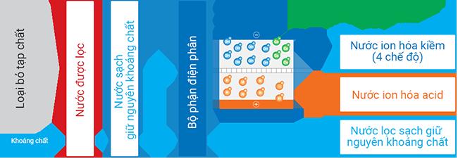 Thiết bị lọc nước máy lọc nướcMitsubishi Cleansui EU301