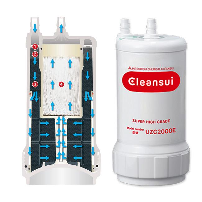 thiết bị máy lọc nước Mitsubishi Cleansui EU301 (mã cũ AL700E) có chức năng tách kiềm và tạo kiềm điện giải giàu hydro