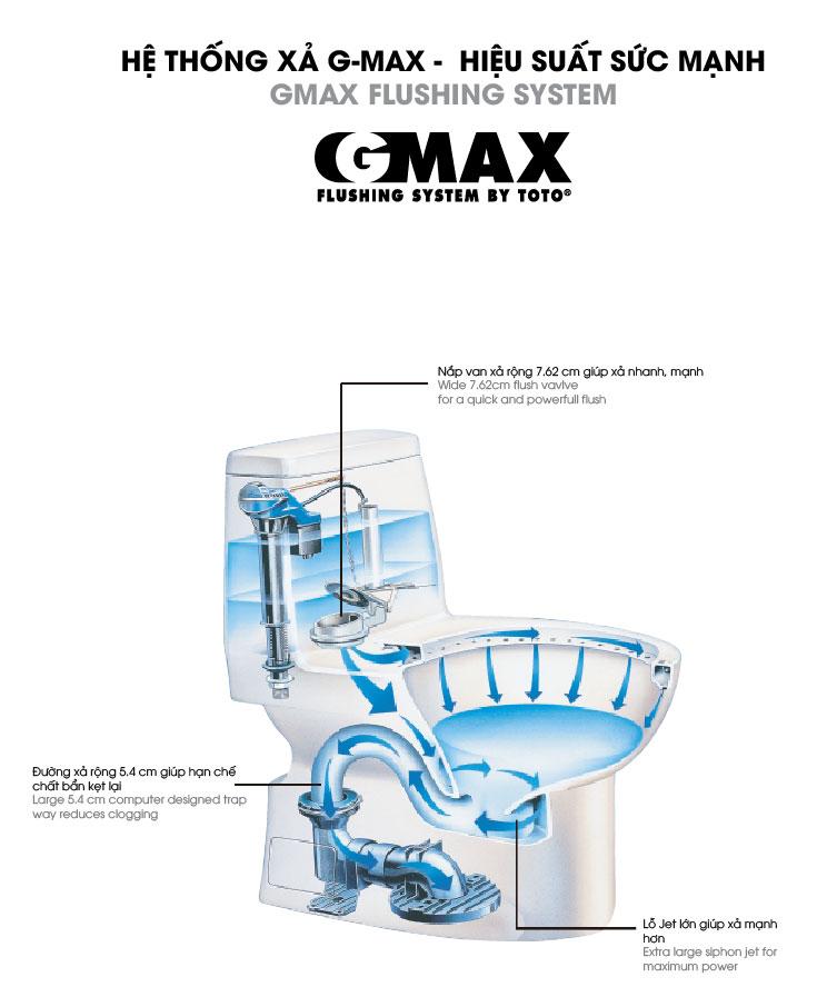 hệ thống xả gmax toto