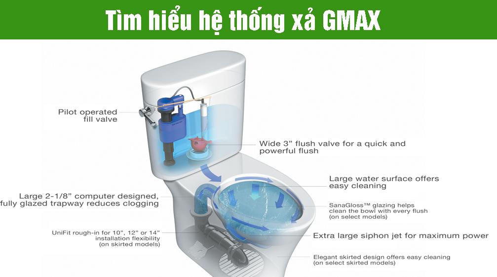 Tìm hiểu hệ thống xả GMAX của thiết bị vệ sinh Toto