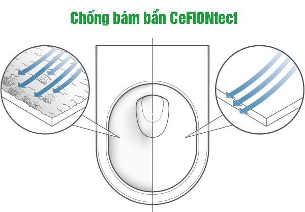 công nghệ Chống bám bẩn CeFiONtect 2018 toto