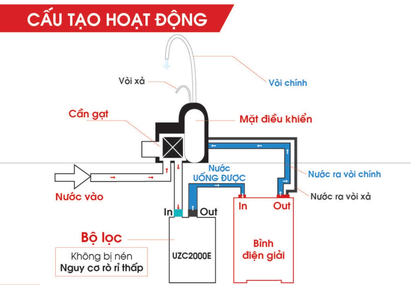 Thiết bị máy lọc nước Mitsubishi Cleansui AL700E / EU301 Tphcm