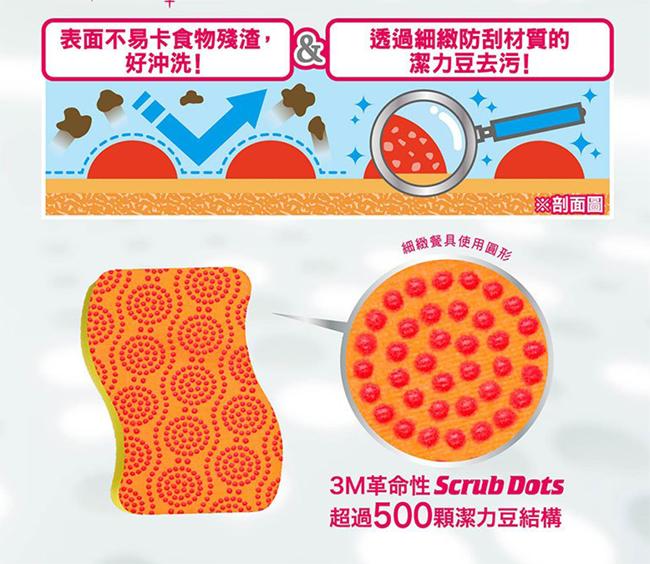 Cấu tạo miếng bọt biển rửa chén bát 3M