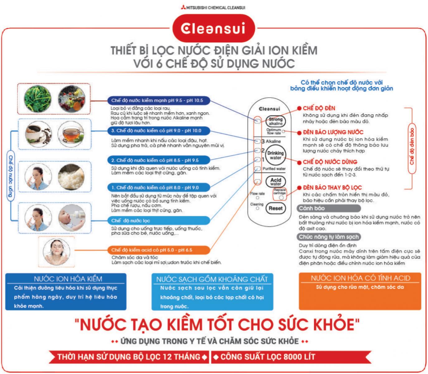 thiết kế và các chức năng của cleansui máy lọc nước tạo kiểm