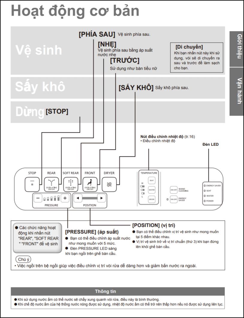 Hoạt động của nắp bồn cầu điện tử TOTO