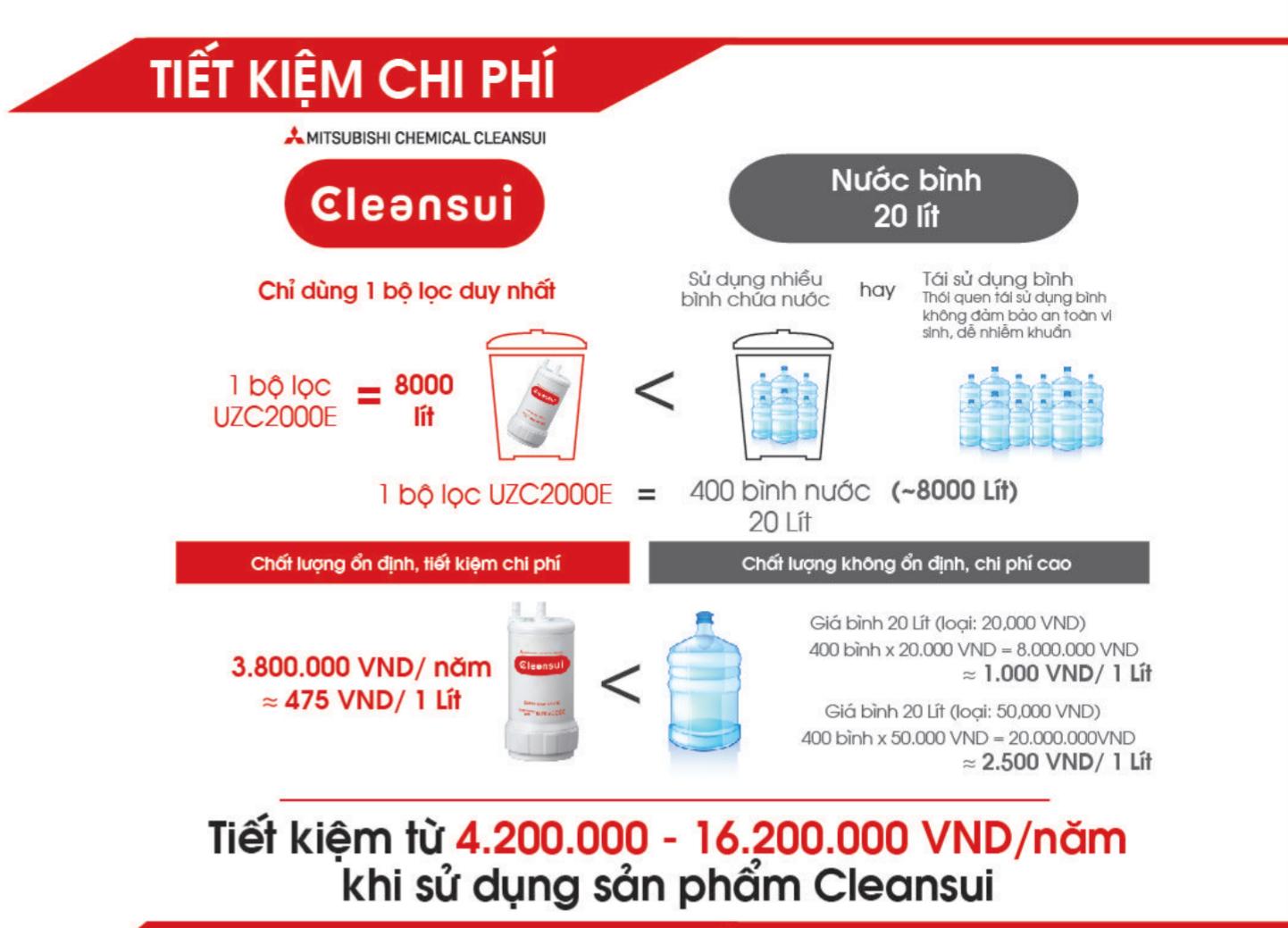 Lõi lọc Cleansui giá như thế nào so với sử dụng nước đóng bình